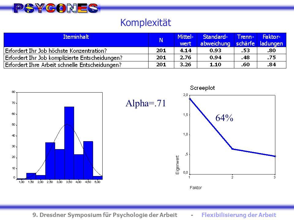 9. Dresdner Symposium für Psychologie der Arbeit - Flexibilisierung der Arbeit Komplexität 64% Alpha=.71
