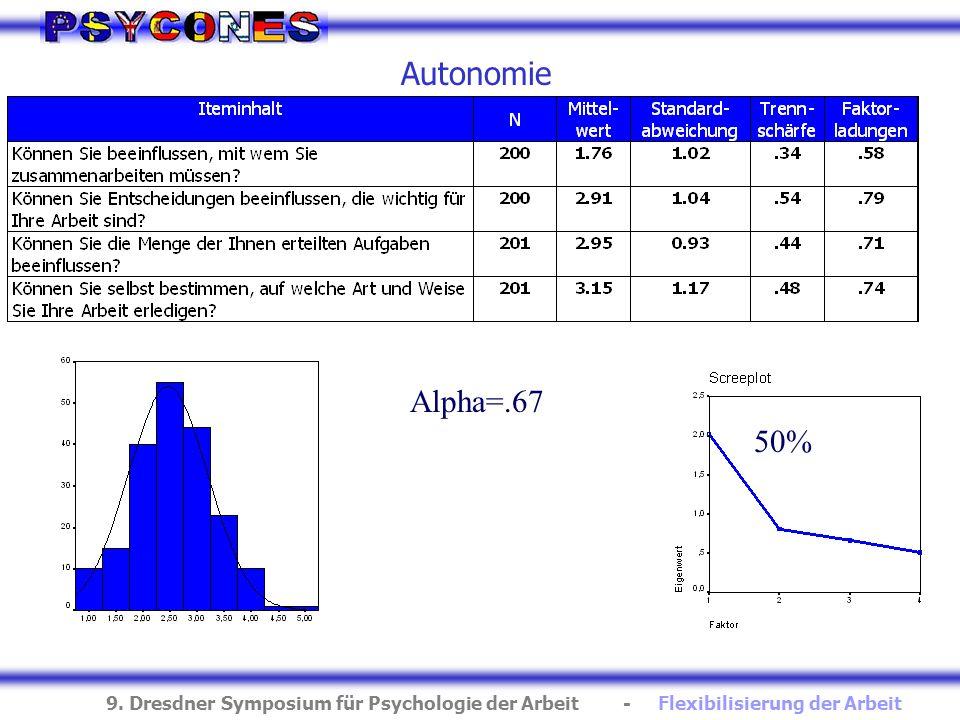 9. Dresdner Symposium für Psychologie der Arbeit - Flexibilisierung der Arbeit Autonomie 50% Alpha=.67