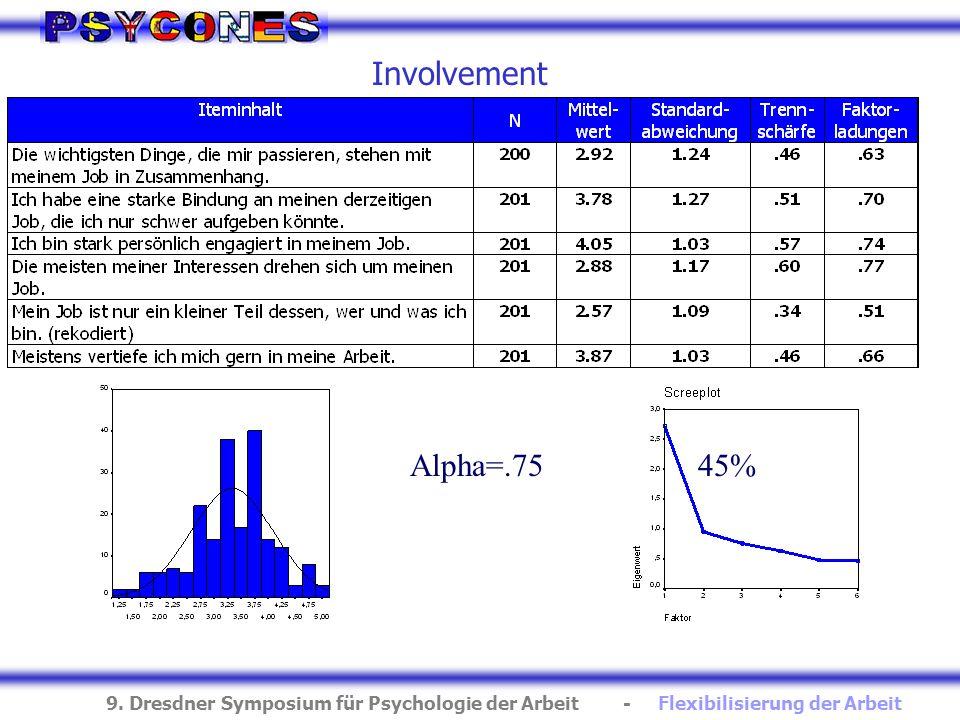 9. Dresdner Symposium für Psychologie der Arbeit - Flexibilisierung der Arbeit Involvement 45%Alpha=.75