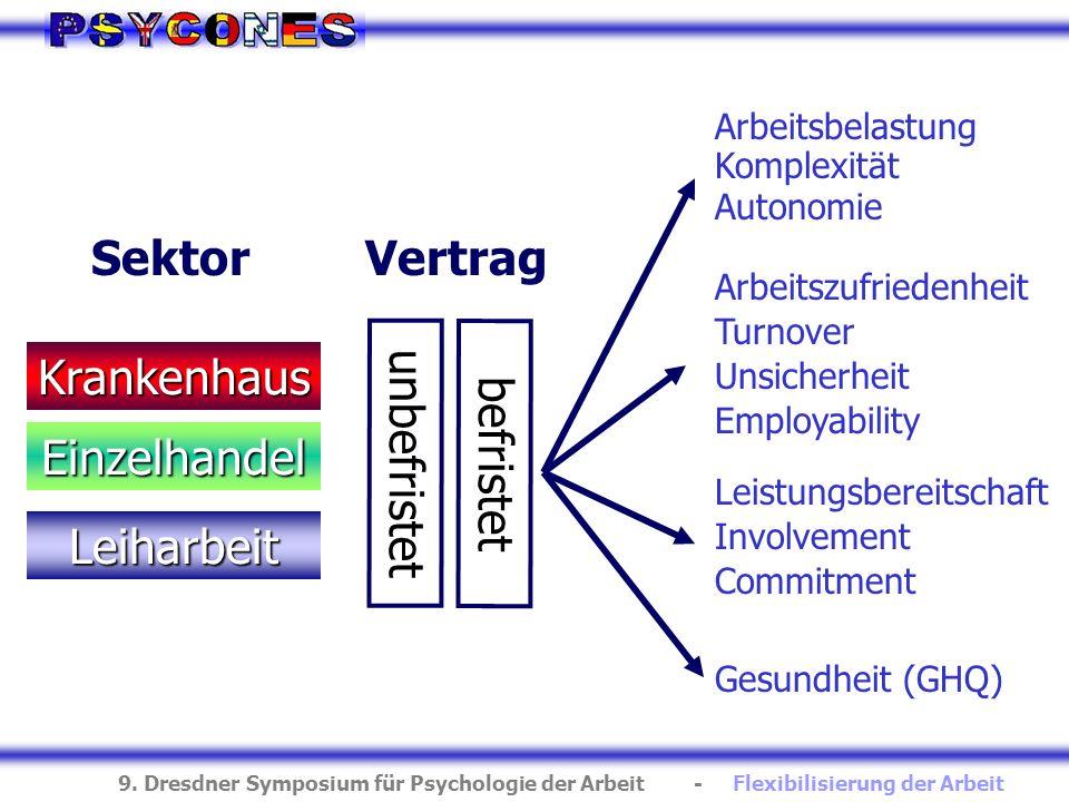 9. Dresdner Symposium für Psychologie der Arbeit - Flexibilisierung der Arbeit Arbeitsbelastung Komplexität Autonomie Employability Unsicherheit Arbei