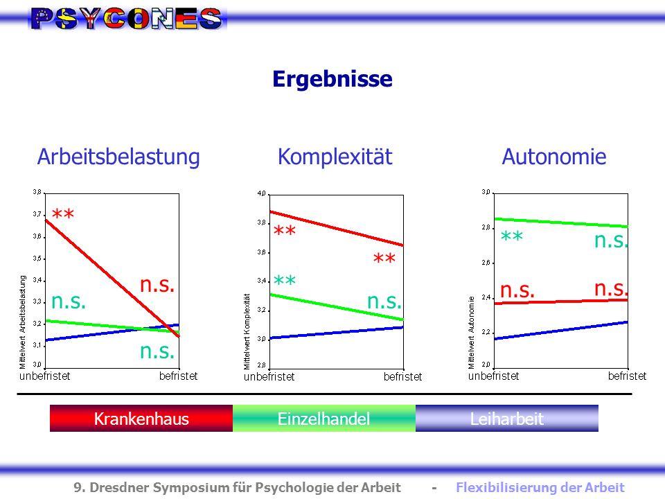 9. Dresdner Symposium für Psychologie der Arbeit - Flexibilisierung der Arbeit Ergebnisse ArbeitsbelastungKomplexitätAutonomie KrankenhausEinzelhandel