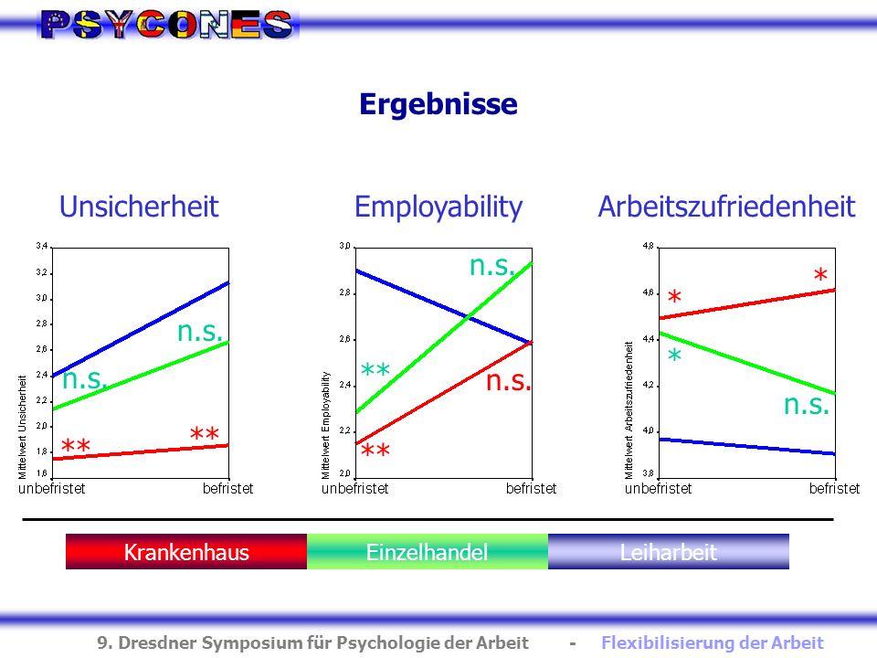 9. Dresdner Symposium für Psychologie der Arbeit - Flexibilisierung der Arbeit Ergebnisse EmployabilityUnsicherheitArbeitszufriedenheit KrankenhausEin