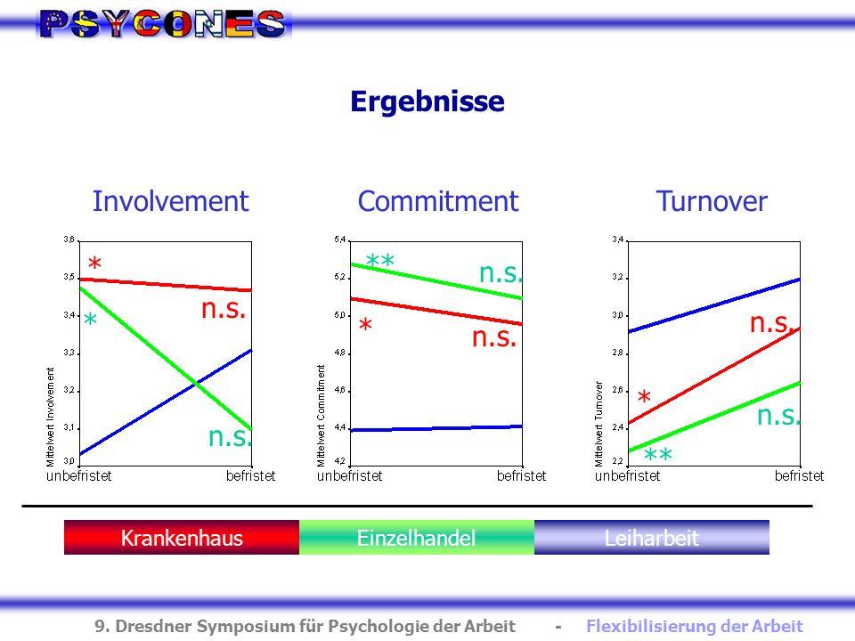 9. Dresdner Symposium für Psychologie der Arbeit - Flexibilisierung der Arbeit Ergebnisse InvolvementCommitmentTurnover KrankenhausEinzelhandelLeiharb