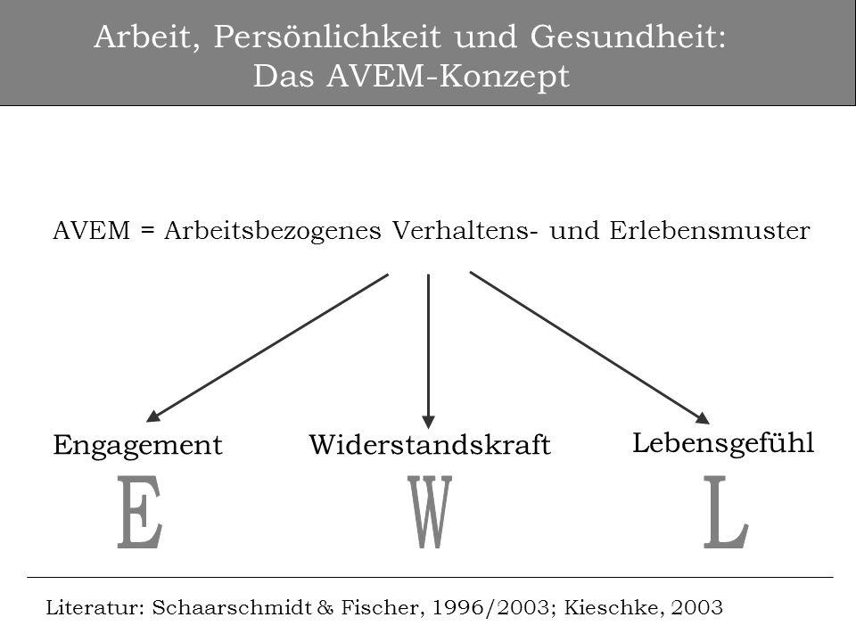 Arbeit, Persönlichkeit und Gesundheit: Das AVEM-Konzept AVEM = Arbeitsbezogenes Verhaltens- und Erlebensmuster EngagementWiderstandskraft Lebensgefühl