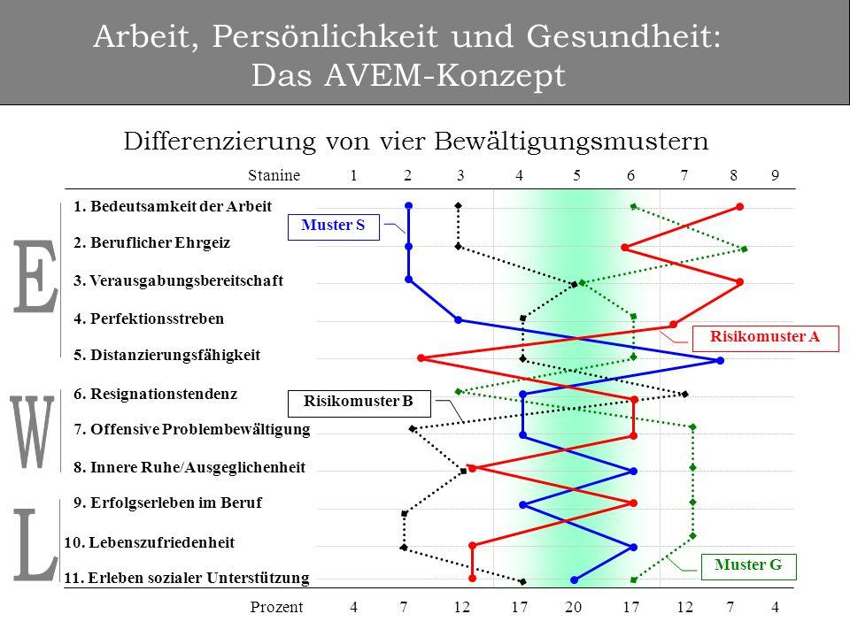 Differenzierung von vier Bewältigungsmustern hohes berufliches Engagement, ausgeprägte Widerstandsfähigkeit gegenüber Belastungen, positives Lebensgefühl (Gesundheitsideal) ausgeprägte Schonungstendenz gegenüber beruflichen Anforderungen überhöhtes Engagement (Selbstüberforderung), das keine gleichermaßen hohe Entsprechung im Lebensgefühl findet; verminderte Widerstandsfähigkeit gegenüber Belastungen reduziertes Arbeitsengagement, das mit verminderter Belastbarkeit und negativem Lebensgefühl einhergeht Arbeit, Persönlichkeit und Gesundheit: Das AVEM-Konzept Muster G Muster S Risikomuster A Risikomuster B