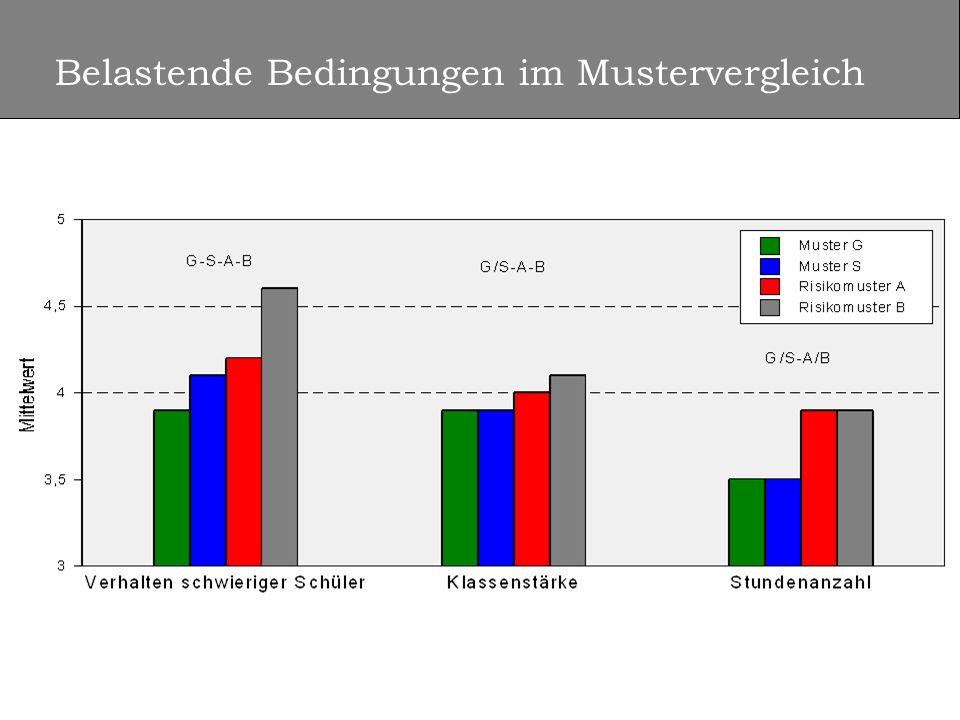 Musterverteilung im Berufsvergleich Prozent