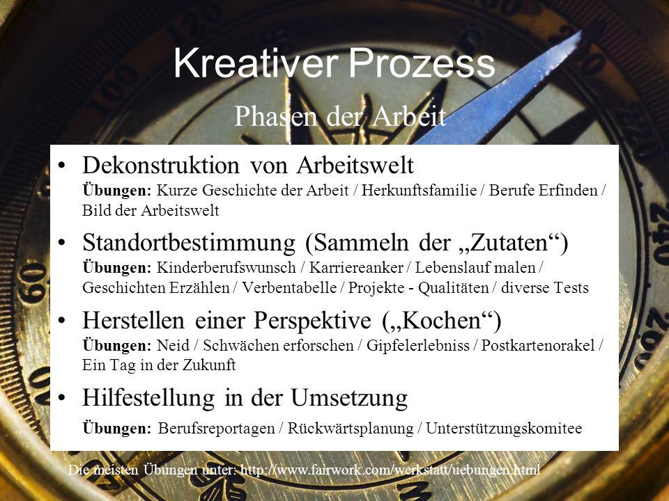 Kreativer Prozess Phasen der Arbeit Dekonstruktion von Arbeitswelt Übungen: Kurze Geschichte der Arbeit / Herkunftsfamilie / Berufe Erfinden / Bild de