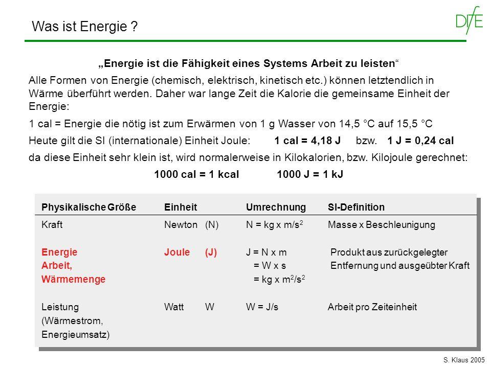 Sonnenenergie (100%) = 7Mc /m 2 /Tag Absorption/Reflektion in der Atmosphäre Erdoberfläche: 50 % Erwärmung Luft und Erdoberfläche Wasserverdunstung mechanische Energie (fließendes Wasser) Hydroelektrische Energie Pflanzenoberfläche: 2 % Fixierung durch Photosynthese : 0,02 % Chemische Energie in menschlicher Nahrung: 2 millionstel nach: M.
