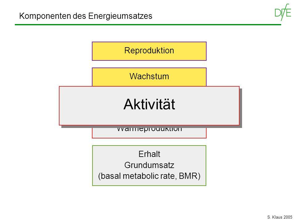 Komponenten des Energieumsatzes Wärmeproduktion Erhalt Grundumsatz (basal metabolic rate, BMR) Aktivität Reproduktion Wachstum Aktivität S. Klaus 2005