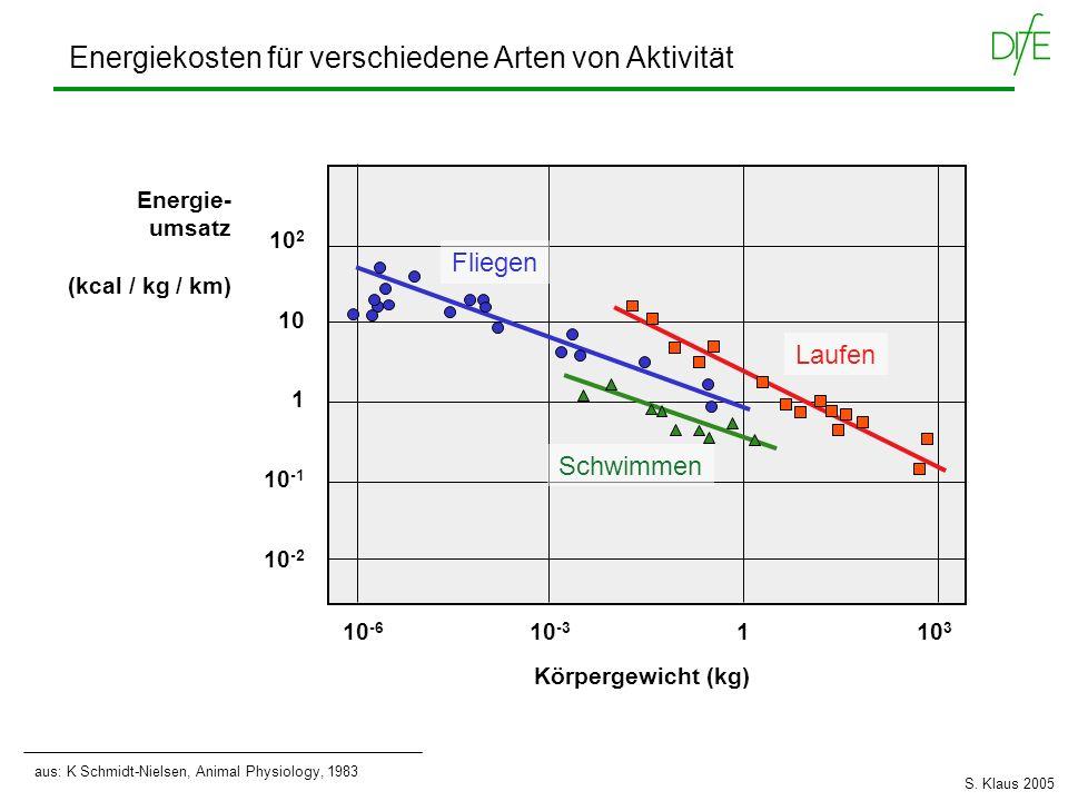 Energiekosten für verschiedene Arten von Aktivität aus: K Schmidt-Nielsen, Animal Physiology, 1983 Energie- umsatz (kcal / kg / km) 10 -6 10 -3 1 10 3