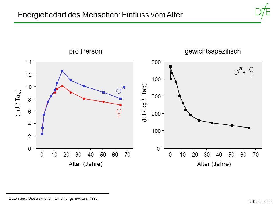 pro Person gewichtsspezifisch Energiebedarf des Menschen: Einfluss vom Alter Alter (Jahre) 0 100 200 300 400 500 010203040506070 Alter (Jahre) 0 2 4 6