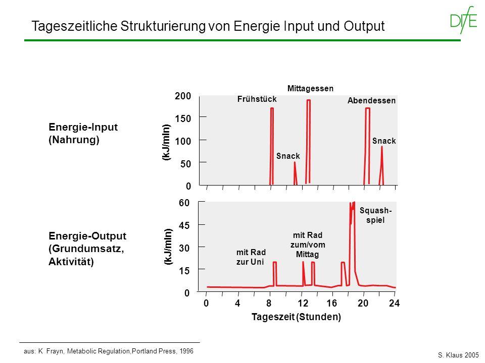 aus: K Frayn, Metabolic Regulation,Portland Press, 1996 Tageszeitliche Strukturierung von Energie Input und Output Energie-Input (Nahrung) Energie-Out