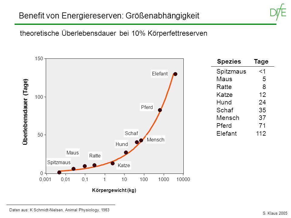 Benefit von Energiereserven: Größenabhängigkeit theoretische Überlebensdauer bei 10% Körperfettreserven Überlebensdauer (Tage) 0,0010,010,111010010001