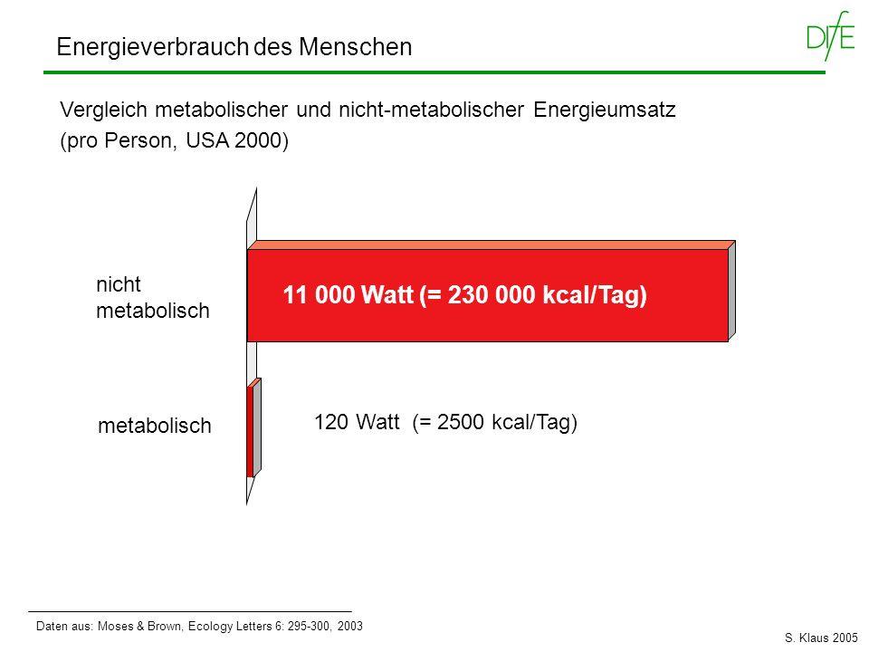 Energieverbrauch des Menschen Vergleich metabolischer und nicht-metabolischer Energieumsatz (pro Person, USA 2000) nicht metabolisch 11 000 Watt (= 23