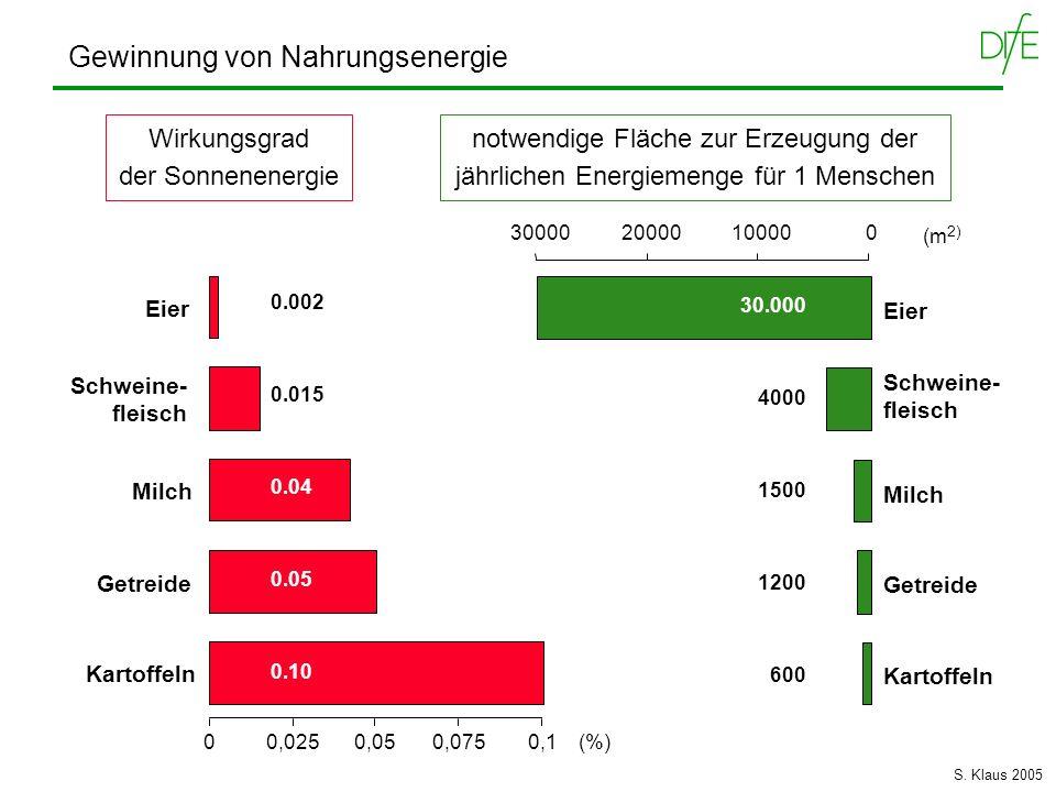 Energiekosten für verschiedene Arten von Aktivität aus: K Schmidt-Nielsen, Animal Physiology, 1983 Energie- umsatz (kcal / kg / km) 10 -6 10 -3 1 10 3 Körpergewicht (kg) 10 2 10 1 10 -1 10 -2 Fliegen Laufen Schwimmen S.