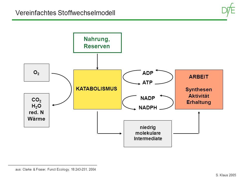 aus: Clarke & Fraser, Funct Ecology, 18:243-251, 2004 Vereinfachtes Stoffwechselmodell O2O2 CO 2 H 2 O red. N Wärme ARBEIT Synthesen Aktivität Erhaltu