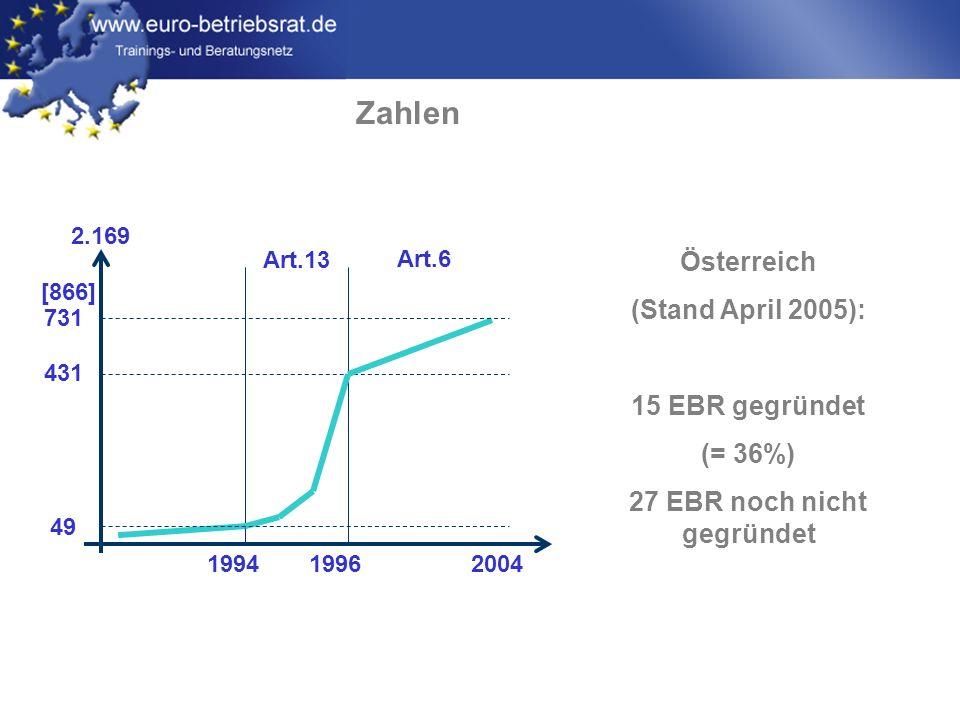 www.euro-betriebsrat.de Zahlen [866] 731 431 49 Art.13 Art.6 1994 2004 1996 2.169 Österreich (Stand April 2005): 15 EBR gegründet (= 36%) 27 EBR noch