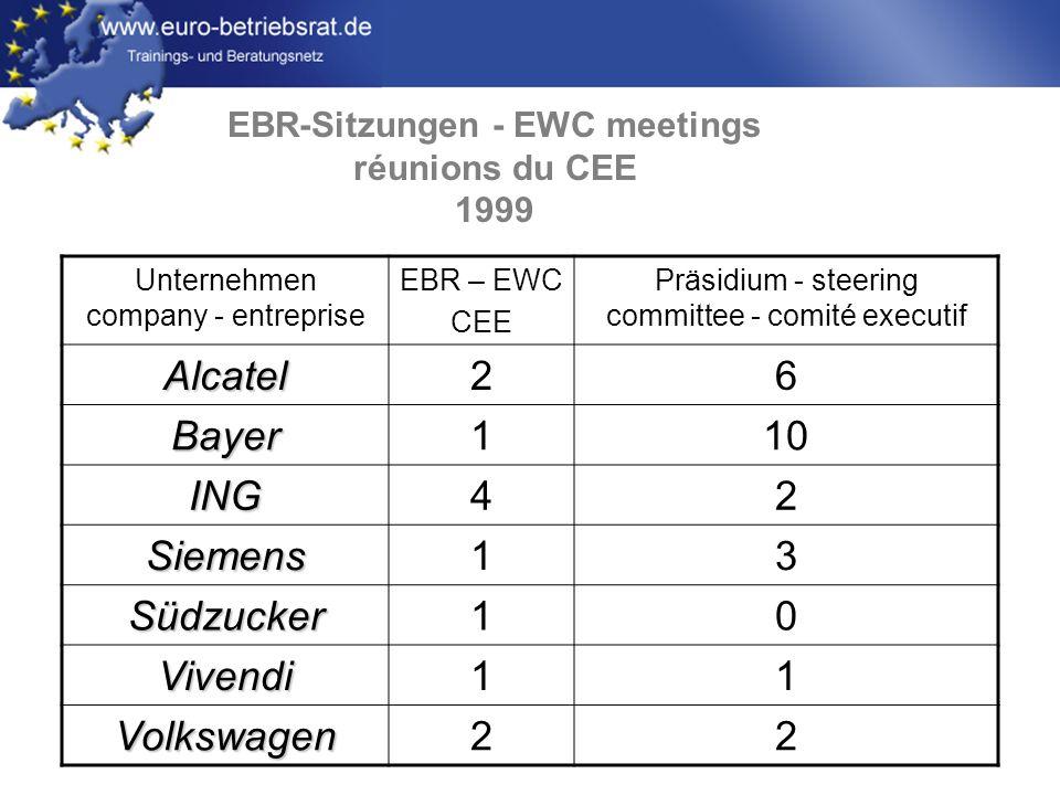 www.euro-betriebsrat.de EBR-Sitzungen - EWC meetings réunions du CEE 1999 Unternehmen company - entreprise EBR – EWC CEE Präsidium - steering committe