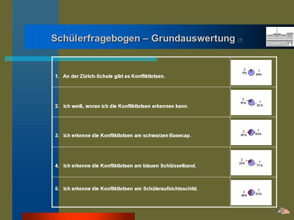Schülerfragebogen – Grundauswertung [1] 1. An der Zürich-Schule gibt es Konfliktlotsen. 2. Ich weiß, woran ich die Konfliktlotsen erkennen kann. 3. Ic