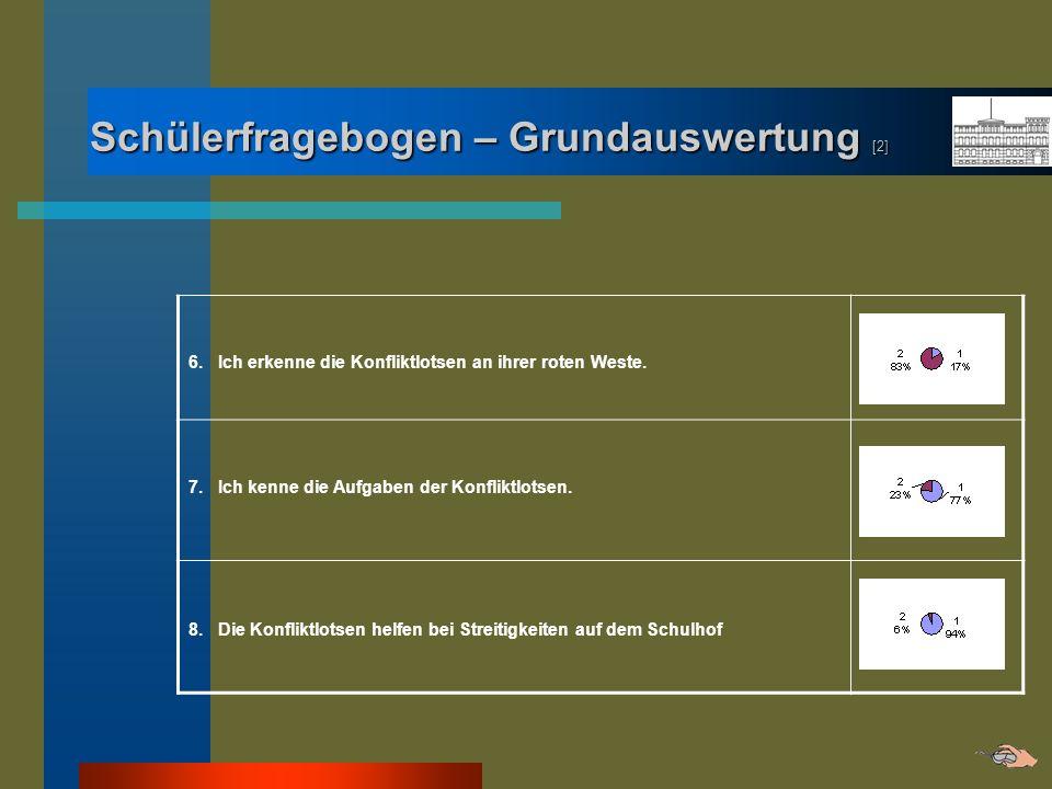 Schülerfragebogen – Grundauswertung [2] 6. Ich erkenne die Konfliktlotsen an ihrer roten Weste. 7. Ich kenne die Aufgaben der Konfliktlotsen. 8. Die K