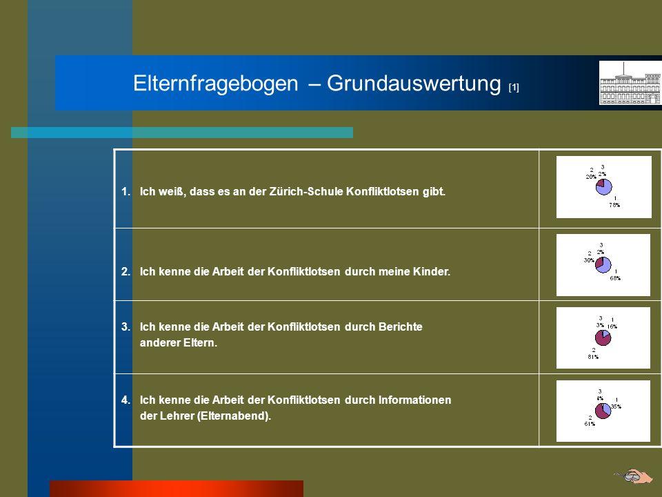Elternfragebogen – Grundauswertung [1] 1. Ich weiß, dass es an der Zürich-Schule Konfliktlotsen gibt. 2. Ich kenne die Arbeit der Konfliktlotsen durch