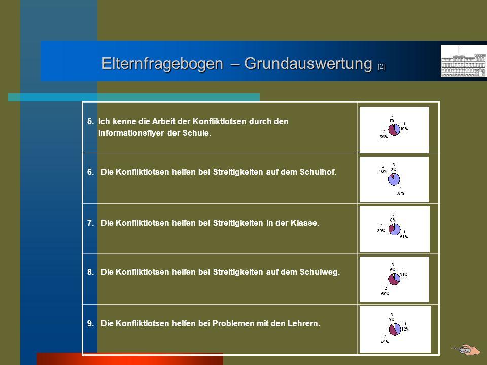 Elternfragebogen – Grundauswertung [2] 5. Ich kenne die Arbeit der Konfliktlotsen durch den Informationsflyer der Schule. 6. Die Konfliktlotsen helfen