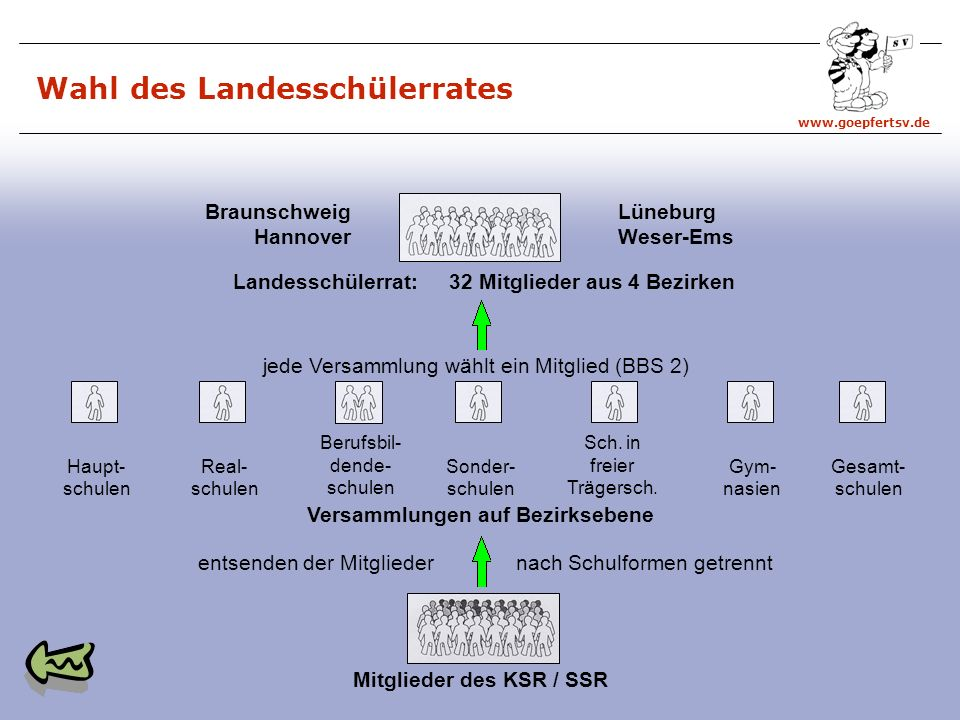 www.goepfertsv.de Mitglieder des KSR / SSR entsenden der Mitglieder nach Schulformen getrennt Versammlungen auf Bezirksebene Haupt- schulen Real- schulen Berufsbil- dende- schulen Sonder- schulen Sch.
