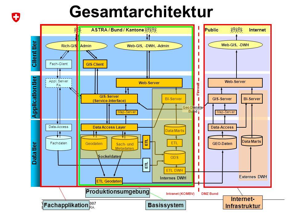 Bundesamt für Strassen ASTRA VSS Tagung, Olten, 21.11.2007 Gesamtarchitektur Externes DWH Produktionsumgebung ASTRA / Bund / KantonePublic Internet Data Access Layer GEO-Daten Fachdaten Data-Access Appl.