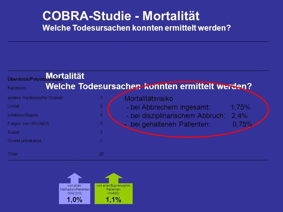 Mortalität Welche Todesursachen konnten ermittelt werden? Total N = 28 Todes- fälle Überdosis/Polyintoxikation11 Karzinom1 andere medizinische Gründe3