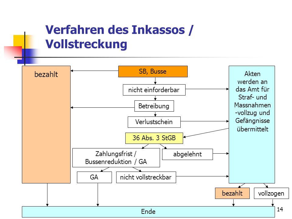14 Verfahren des Inkassos / Vollstreckung SB, Busse Akten werden an das Amt für Straf- und Massnahmen -vollzug und Gefängnisse übermittelt nicht einfo