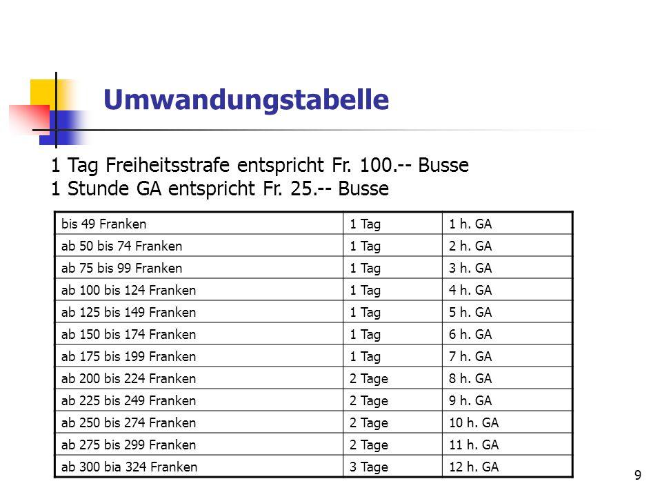 9 Umwandungstabelle 1 Tag Freiheitsstrafe entspricht Fr. 100.-- Busse 1 Stunde GA entspricht Fr. 25.-- Busse bis 49 Franken1 Tag1 h. GA ab 50 bis 74 F