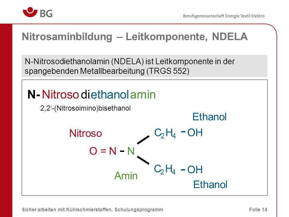 Nitrosaminbildung – nitrosierende Agenzien Nitrit im Konzentrat Nitrat/Nitrit im Ansetzwasser oder in Systemreinigern Stickoxide aus der Umgebungsluft (Motorenabgase, Schweißen) Reste von Härtesalzen Eintrag von Fremdölen Verunreinigungen (Rostschutz) von Werkstücken Abbauprodukte von Mikroorganismen Abfälle, Zigarettenrauch und -asche 08.03.2014Sicher arbeiten mit Kühlschmierstoffen, SchulungsprogrammFolie 15