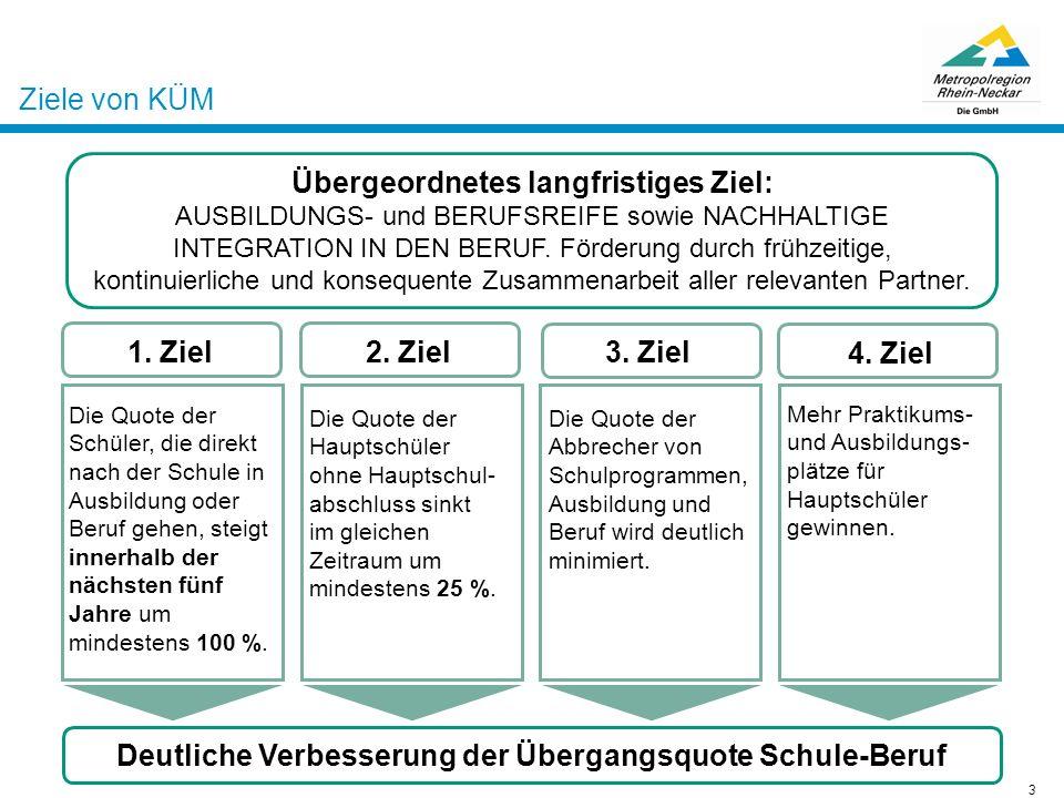 Schülerrückmeldungen zu KÜM Schüler mit Migrationshintergrund der Pestalozzi-Hauptschule Ludwigshafen 9.