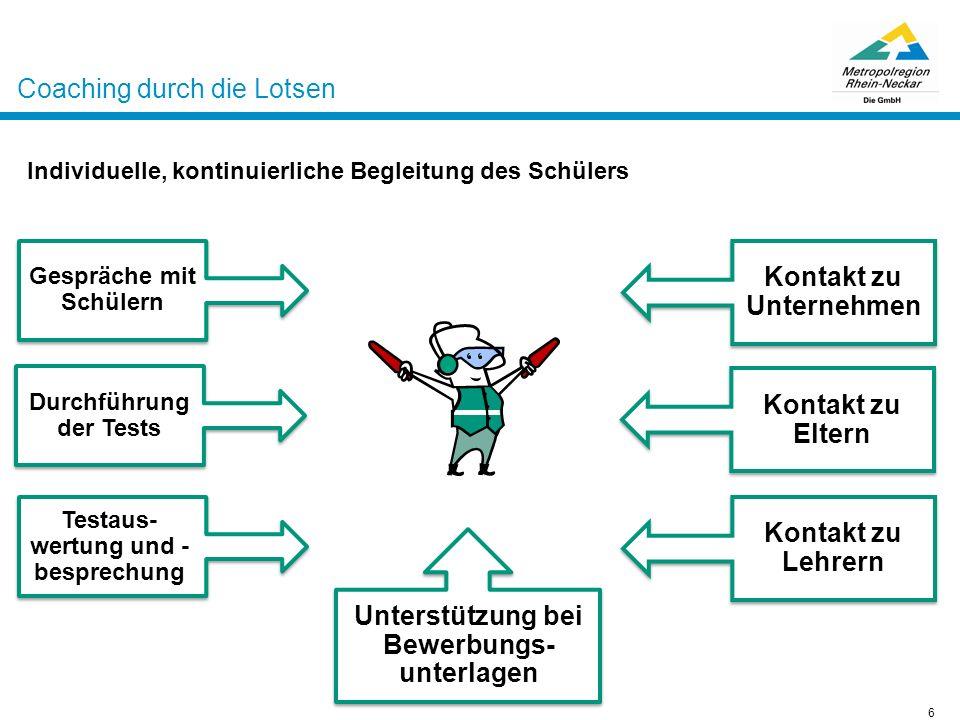 Projektsteuerungstool – regelmäßige Treffen aller Akteursgruppen Regionale Treffen durch die MRN GmbH Zur Einhaltung regionaler Standards trifft sich das Projektteam in regelmäßigen Abständen mit den Lotsen, den Schulleitern, Vertretern der Arbeitsagenturen, den Bildungsträgern, Unternehmensvertretern und weiteren Partnern.