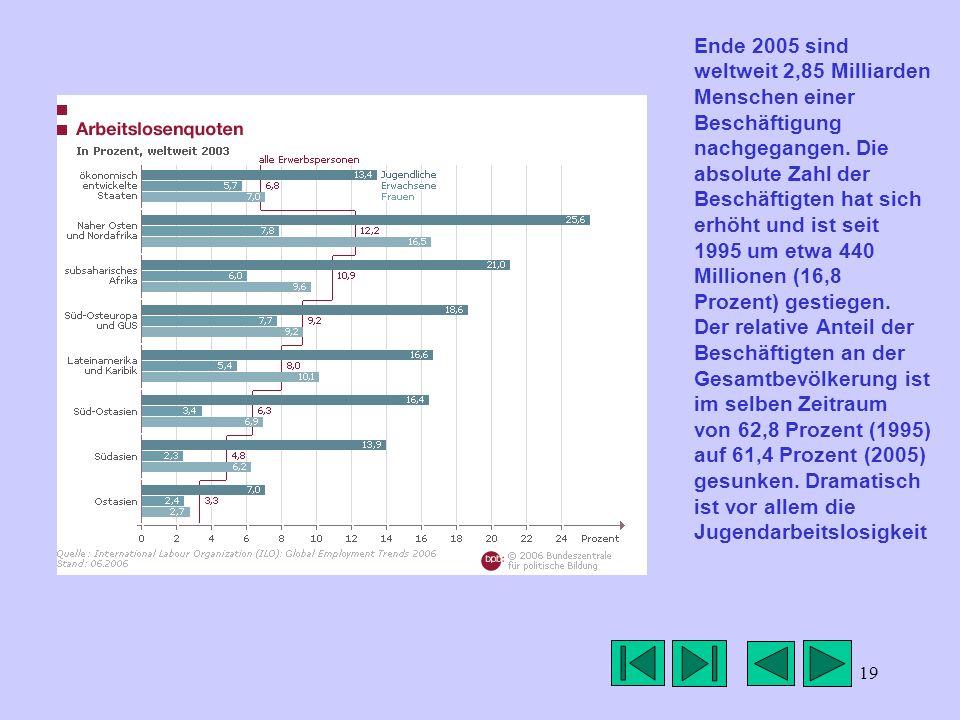 19 Ende 2005 sind weltweit 2,85 Milliarden Menschen einer Beschäftigung nachgegangen. Die absolute Zahl der Beschäftigten hat sich erhöht und ist seit