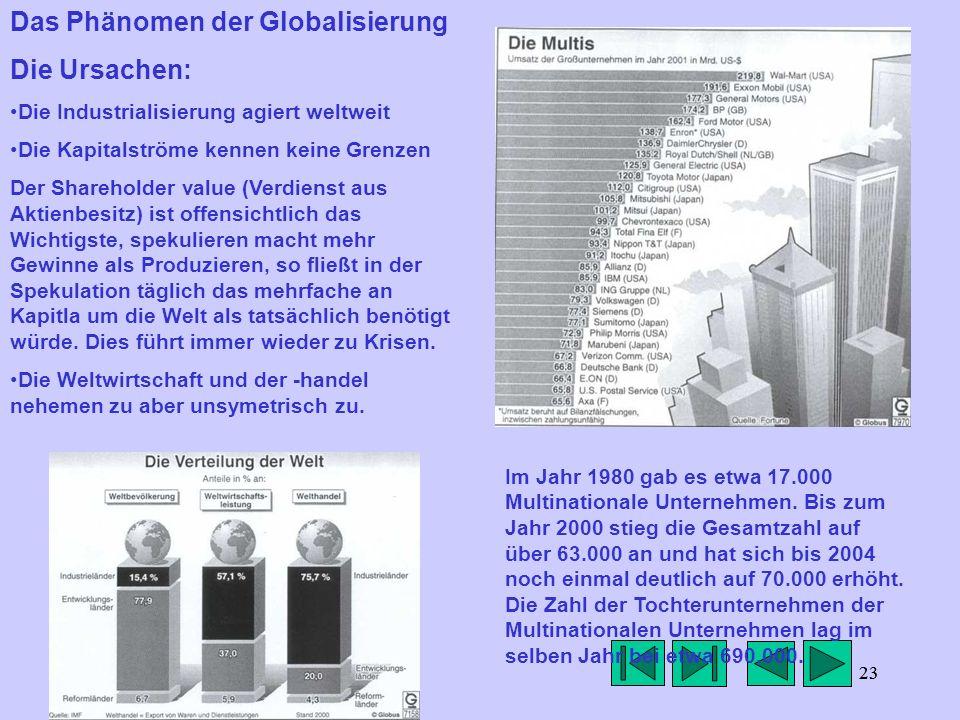 23 Das Phänomen der Globalisierung Die Ursachen: Die Industrialisierung agiert weltweit Die Kapitalströme kennen keine Grenzen Der Shareholder value (