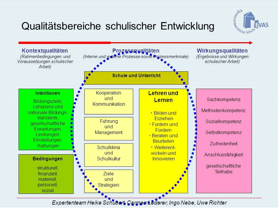 Qualitätsbereiche schulischer Entwicklung Kontextqualitäten (Rahmenbedingungen und Voraussetzungen schulischer Arbeit) Intentionen Bildungsziele, Lehr