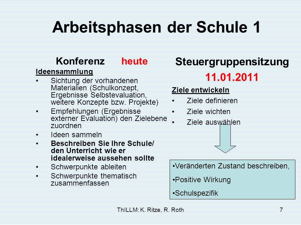 ThILLM: K. Ritze, R. Roth7 Arbeitsphasen der Schule 1 Konferenz heute Ideensammlung Sichtung der vorhandenen Materialien (Schulkonzept, Ergebnisse Sel