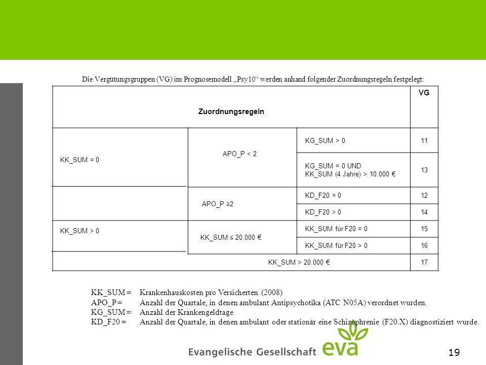 19 Die Vergütungsgruppen (VG) im Prognosemodell Psy10 werden anhand folgender Zuordnungsregeln festgelegt: Zuordnungsregeln VG KG_SUM > 011 KG_SUM = 0 UND KK_SUM (4 Jahre) > 10.000 13 APO_P 2 KD_F20 = 012 KD_F20 > 014 KK_SUM 20.000 KK_SUM für F20 = 015 KK_SUM für F20 > 016 KK_SUM > 20.000 17 KK_SUM =Krankenhauskosten pro Versicherten (2008) APO_P =Anzahl der Quartale, in denen ambulant Antipsychotika (ATC N05A) verordnet wurden.