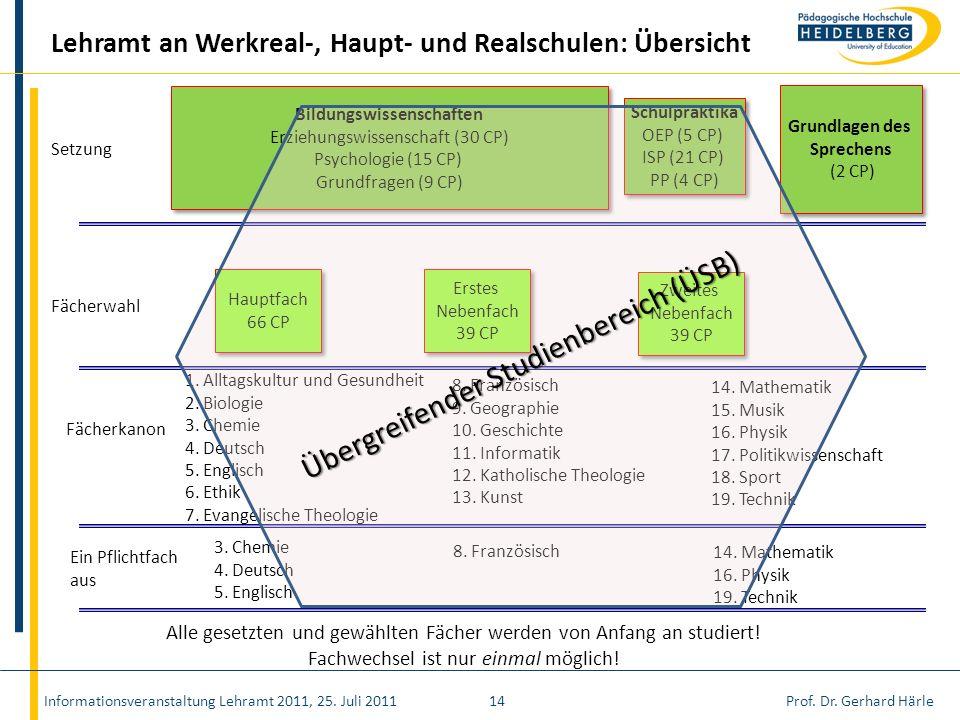 Prof. Dr. Gerhard HärleInformationsveranstaltung Lehramt 2011, 25. Juli 201114 Lehramt an Werkreal-, Haupt- und Realschulen: Übersicht Fächerwahl Haup