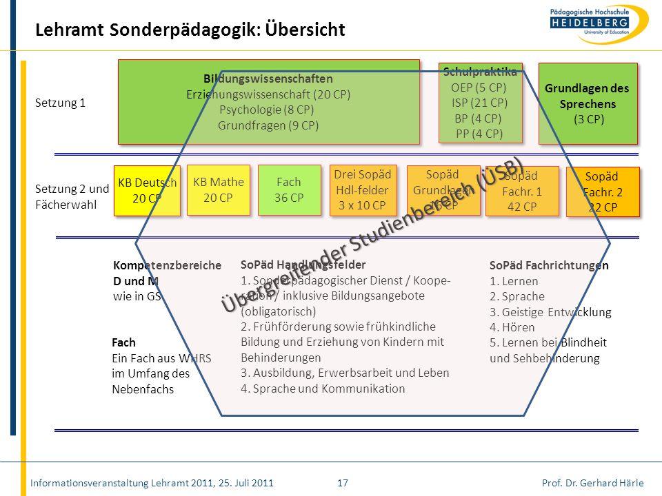 Prof. Dr. Gerhard HärleInformationsveranstaltung Lehramt 2011, 25. Juli 201117 Lehramt Sonderpädagogik: Übersicht Setzung 2 und Fächerwahl KB Deutsch