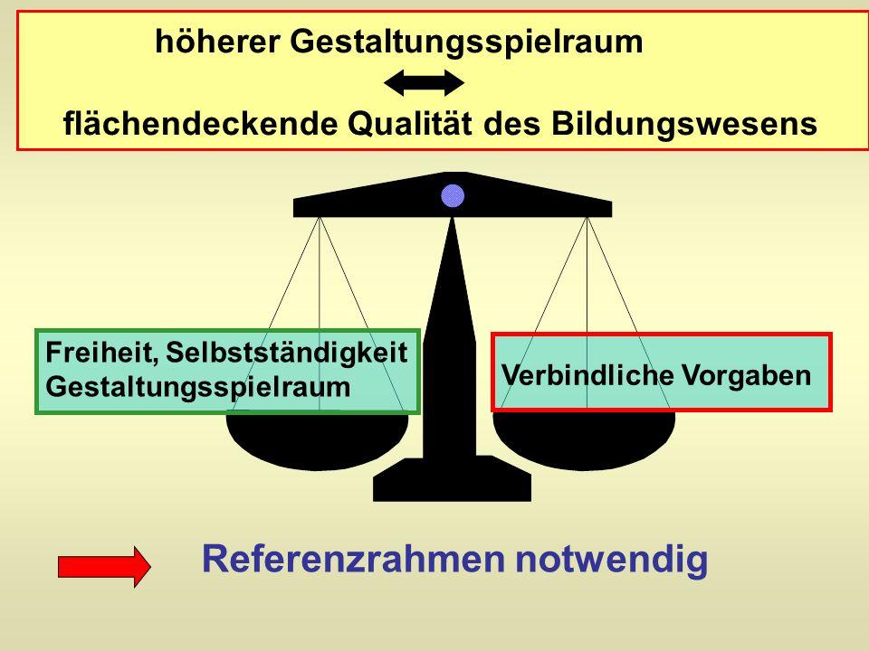 Freiheit, Selbstständigkeit Gestaltungsspielraum Verbindliche Vorgaben Referenzrahmen notwendig höherer Gestaltungsspielraum flächendeckende Qualität des Bildungswesens