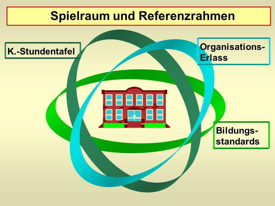 Organisations- Erlass K.-Stundentafel Bildungs- standards Spielraum und Referenzrahmen