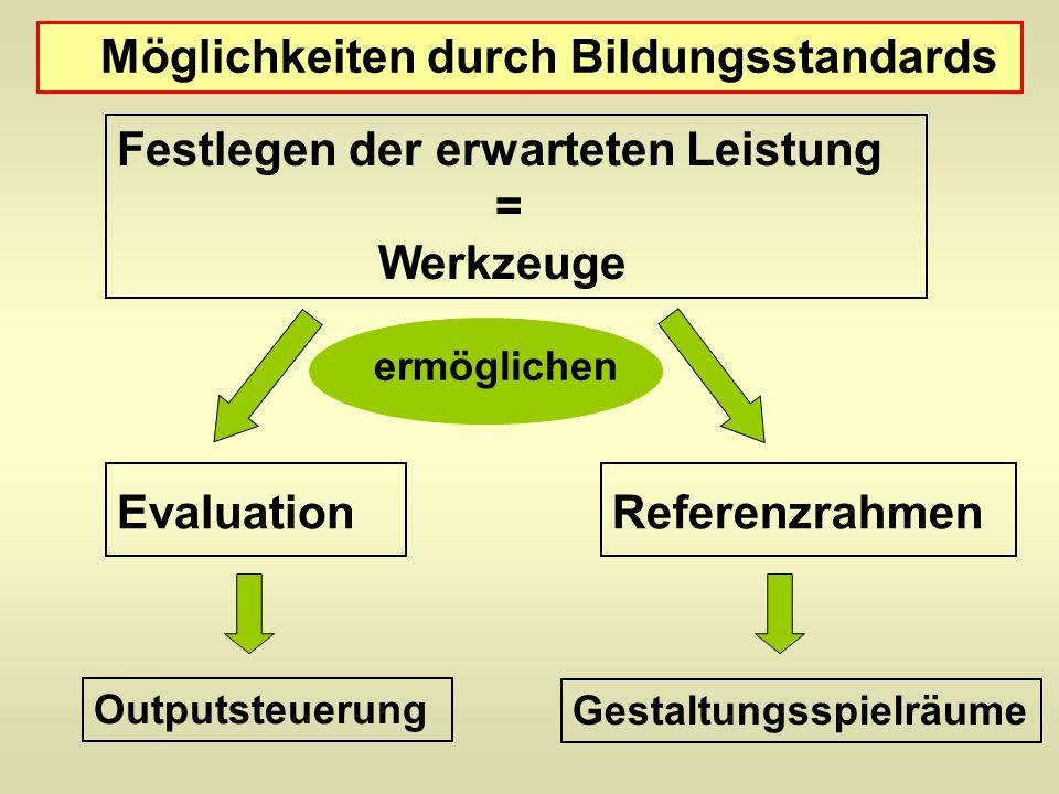 Möglichkeiten durch Bildungsstandards Festlegen der erwarteten Leistung = Werkzeuge Evaluation Outputsteuerung Gestaltungsspielräume Referenzrahmen ermöglichen