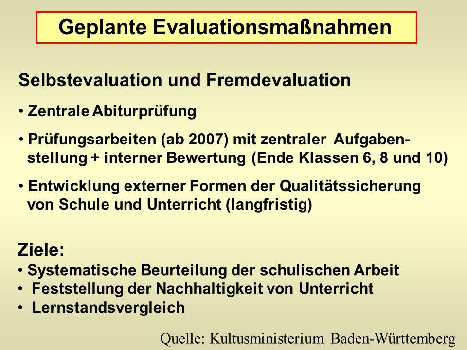 Selbstevaluation und Fremdevaluation Zentrale Abiturprüfung Prüfungsarbeiten (ab 2007) mit zentraler Aufgaben- stellung + interner Bewertung (Ende Kla