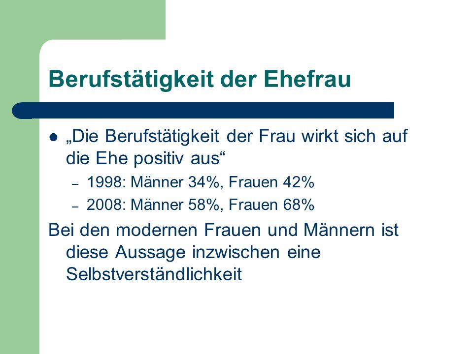 Berufstätigkeit der Ehefrau Die Berufstätigkeit der Frau wirkt sich auf die Ehe positiv aus – 1998: Männer 34%, Frauen 42% – 2008: Männer 58%, Frauen
