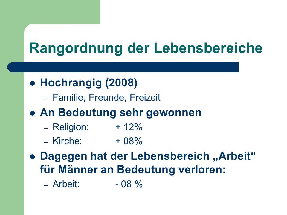 Rangordnung der Lebensbereiche Hochrangig (2008) – Familie, Freunde, Freizeit An Bedeutung sehr gewonnen – Religion: + 12% – Kirche: + 08% Dagegen hat