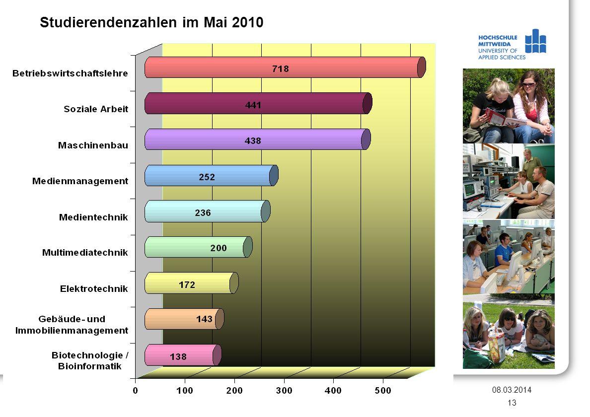 08.03.2014 Saskia Langhammer, Leiterin des Referats für Auslandsangelegenheiten 13 Studierendenzahlen im Mai 2010