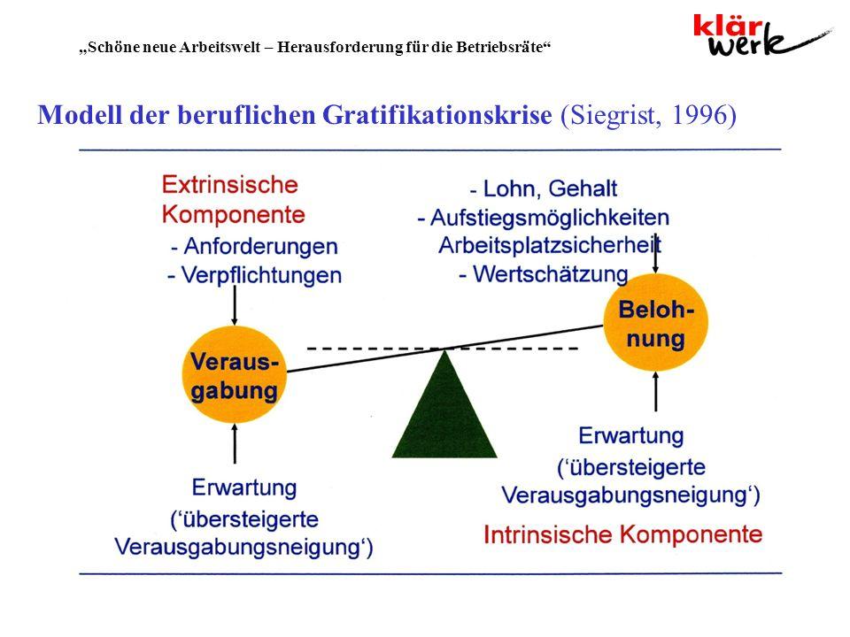 Modell der beruflichen Gratifikationskrise (Siegrist, 1996)