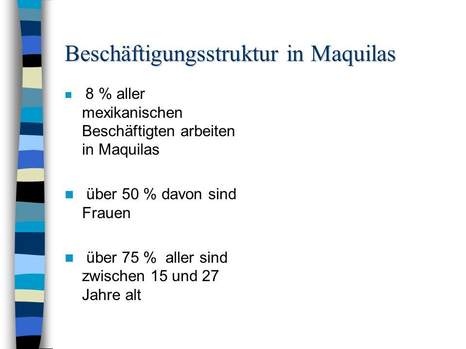 Magulladura Magulladura = Quetschung Maquilas sind Handarbeitsfabriken .